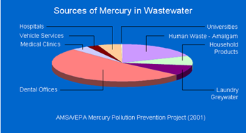 Sources of Mercury in Waste Water